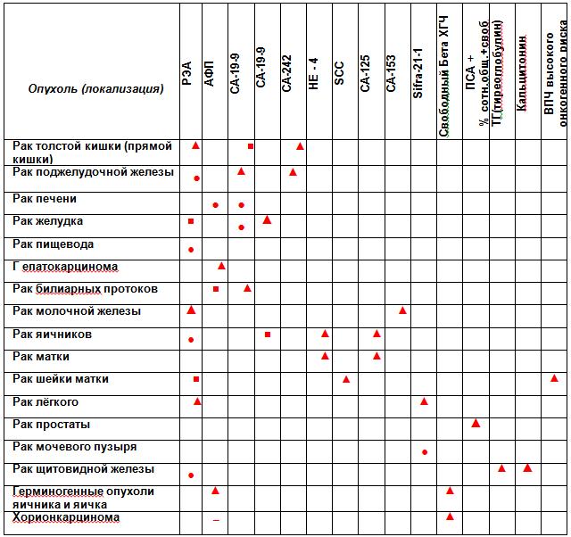 Анализ крови на флору и чувствительность к антибиотикам Анализ кала форма 219 у Восточный административный округ